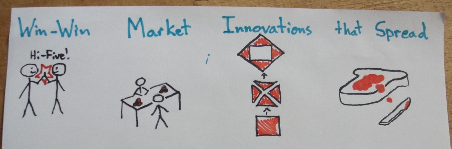 Win-win market innovations that spread. With the four pictures from above.